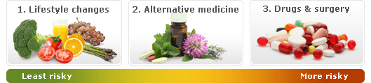 lifestyle changes, alternative remedies, drugs and surgery